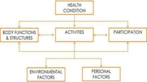 Figure 1: ICF model of disability (source: World Health Organization, WHO).