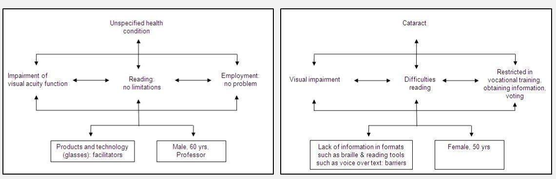 Figura 2: Exemplos da aplicação individual do modelo da CIF (fonte: Organização Mundial da Saúde, OMS).